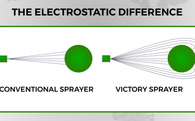 Electrostatic Sprayers – How they work and why they deliver better results