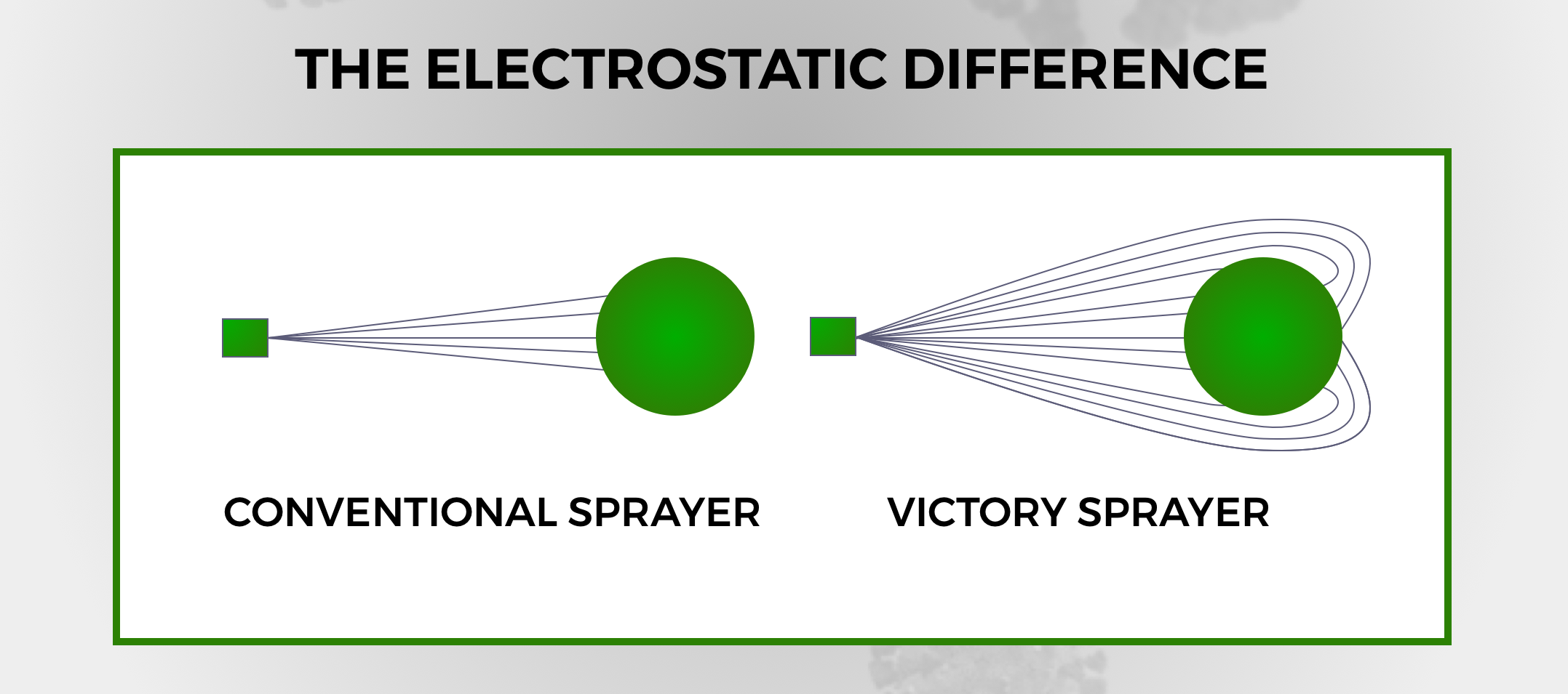 Electrostatic Sprayers Ireland